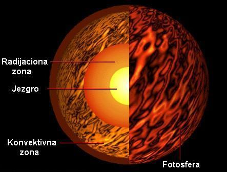 Sunce Unutra02