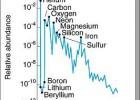 Rasporstranjenost elemenata - grafikon