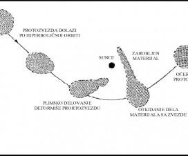 Shematski prikaz Volfsonove teorije