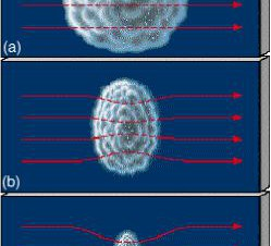 Shematski prikaz pinc efekta