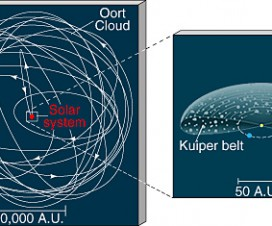 Kuiperov pojas i Ortov oblak