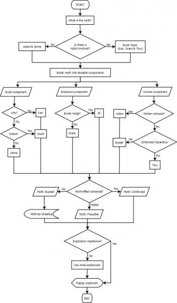 Algoritam Mythbusres-a