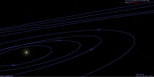 Raspored planeta (Mars, Zemlja, Venera, Merkur) u Sunčevom sistemu na dan 27. avgust 2009. godine