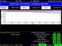 Status LHC-a, stabilni snopovi, FIZIKA !