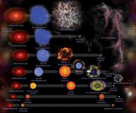 Evolucija zvezda 3