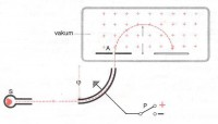 Сл.бр.5 Шема уређаја за мјерење масе и брзине наелектрисаних честица