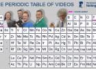 Mendeljejev periodni sistem filmova 3