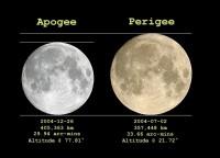 Najveći pun Mesec 19. marta 1