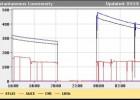 LHC postavio svetski rekord 2
