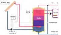 Obnovljivi izvori energije u Srbiji 5