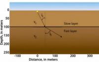 Kako se prenosi zemljotres kroz tlo 2