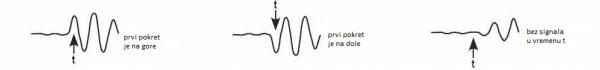 Kako se prenosi zemljotres kroz tlo 16