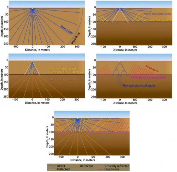 Kako se prenosi zemljotres kroz tlo 11