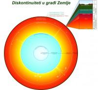 Kako se prenosi zemljotres kroz tlo 1
