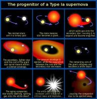 Nobelova nagrada 2011 - fizika 2