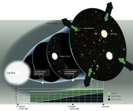 Nobelova nagrada 2011 - fizika 7