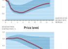 Makroekonomija - uzroci i efekti 6