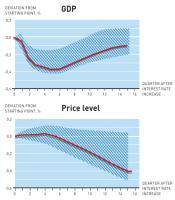 Makroekonomija - uzroci i efekti 3