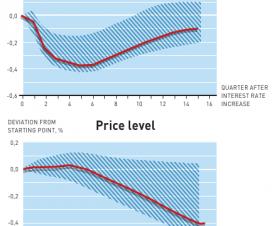Uticaj kamatne stope na BDP i novo cena