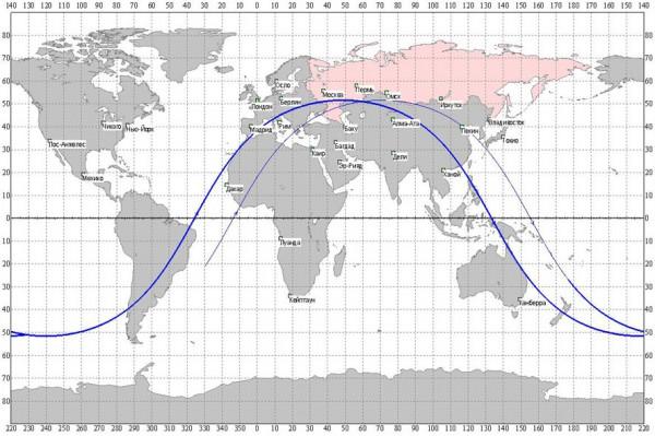 Poslednja orbita sonde Phobos-Grunt