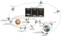 Scenarijo misije Phobos Grunt - ovako je trebalo da bude