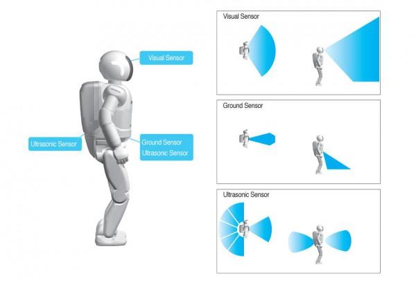 Ko je ASIMO robot? 3