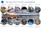 Kraj prvog trogodišnjeg perioda rada Velikog hadronskog kolajdera 2