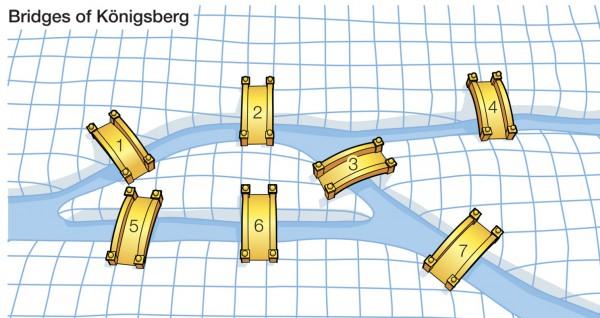 Sedam mostova Kenigsberga