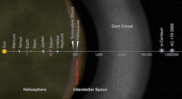 Odnos rastojanja u Sunčevom sistemu, položaj međuzvezdanog prostora, ortovog oblaka i najbliže zvezde. Rastojanja su i logaritamskoj razmeri u astronomskim jedinicama. Credit: NASA/JPL-Caltech