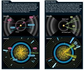 """Kako je """"uhvaćena"""" Higsova čestica? [08.10.2013] 4"""
