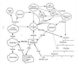 World Wide Web (WWW) danas slavi 25. rodjendan [12.03.2014] 3