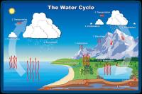 Kruženje vode u prirodi
