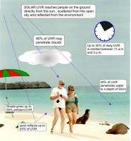 UV_Beach