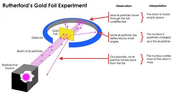 Eksperiment kojim je E Raderford pokazao strukturu atoma