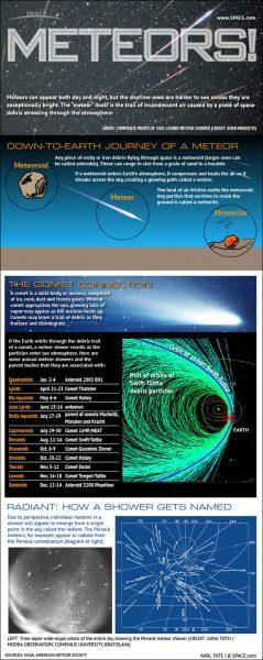 """Meteorska """"kiša"""" - Perseidi 2020 (Stižu zvezde """"padalice"""") 2"""