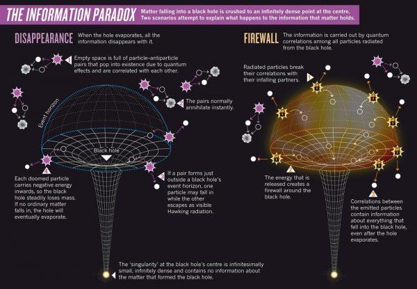 Ajnštajn, Hoking i broj π 7