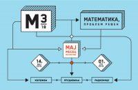 Maj mesec matematike 2018 1
