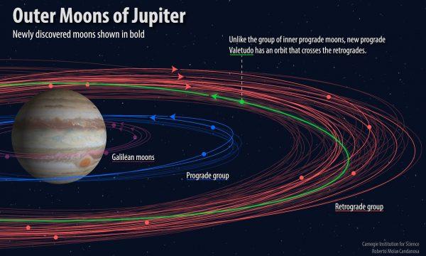 Otkriveno 10 novih Jupiterovih satelita 1