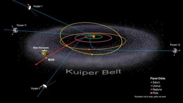 Razglednica iz ledenih delova Sunčevog sistema 6