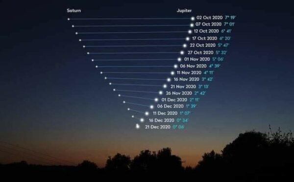Velika konjunkcija Jupitera i Saturna 4