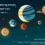 """Predavanje: """"Lična karta Sunčevog sistema"""""""